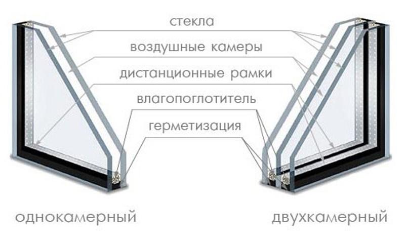 1 2kamernye sp 1 - Стеклопакеты