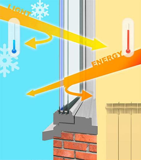 GLASSIKER PREMIUM – комфорт в Вашем доме зимой и летом